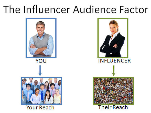 influencer factor