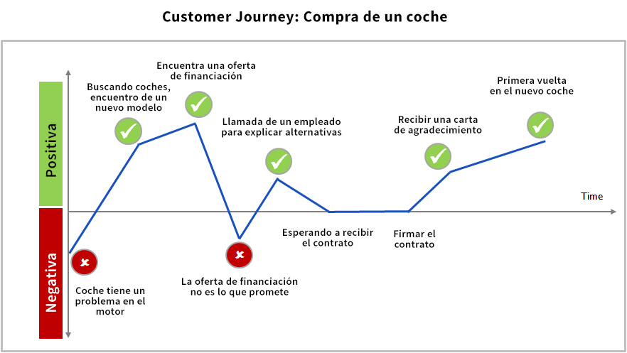 customer journey ejemplo