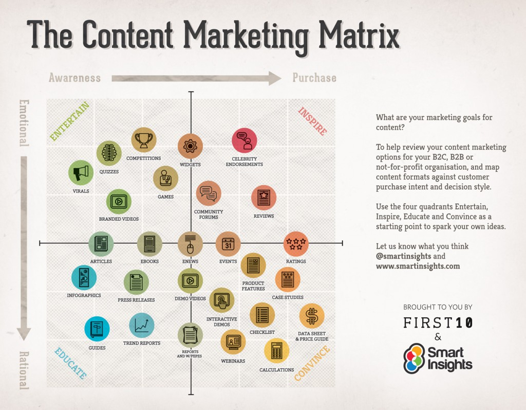 matriz de marketing de contenidos