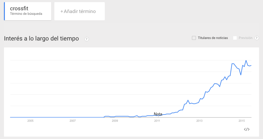 crossfit google trends